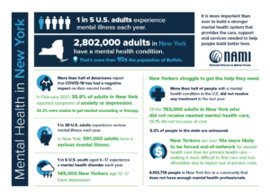 New York State Mental Health Facts